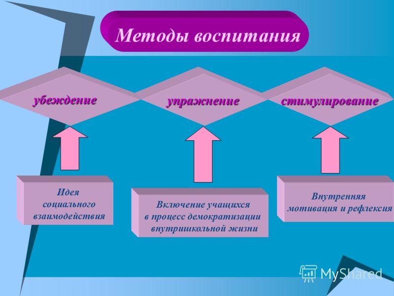 Методы воспитания упражнениестимулирование убеждение Идея социального взаимодействия Включение учащихся в процесс демократизации внутришкольной жизни Внутренняя мотивация и рефлексия