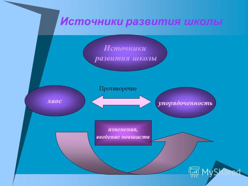 Источники развития школы Источники развития школы хаос упорядоченность Противоречие изменения, введение новшиств