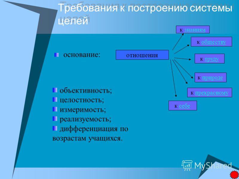 Требования к построению системы целей Требования к построению системы целей основание: отношения к знаниямзнаниям к обществуобществу к трудутруду к природеприроде к прекрасномупрекрасному к себесебе объективность; целостность; измеримость; реализуемо