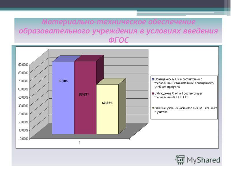Материально-техническое обеспечение образовательного учреждения в условиях введения ФГОС