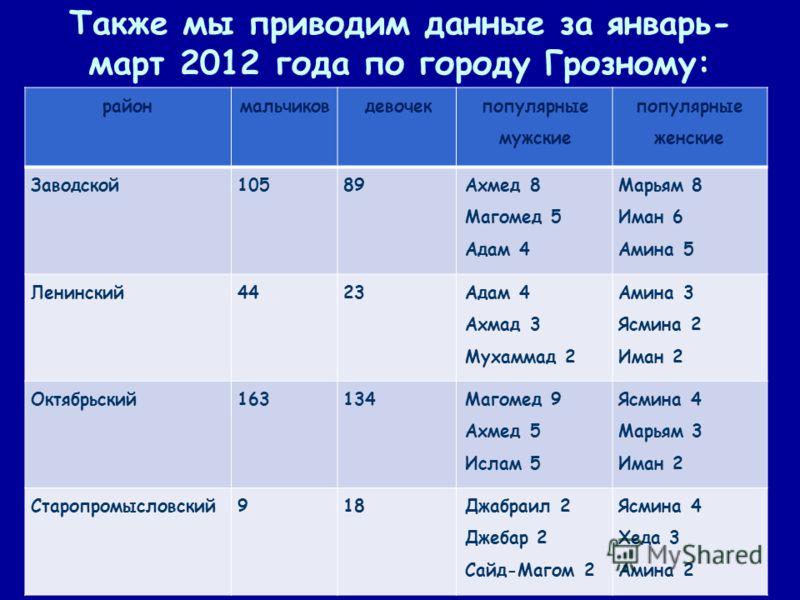 Также мы приводим данные за январь- март 2012 года по городу Грозному: районмальчиковдевочек популярные мужские популярные женские Заводской10589 Ахмед 8 Магомед 5 Адам 4 Марьям 8 Иман 6 Амина 5 Ленинский4423 Адам 4 Ахмад 3 Мухаммад 2 Амина 3 Ясмина