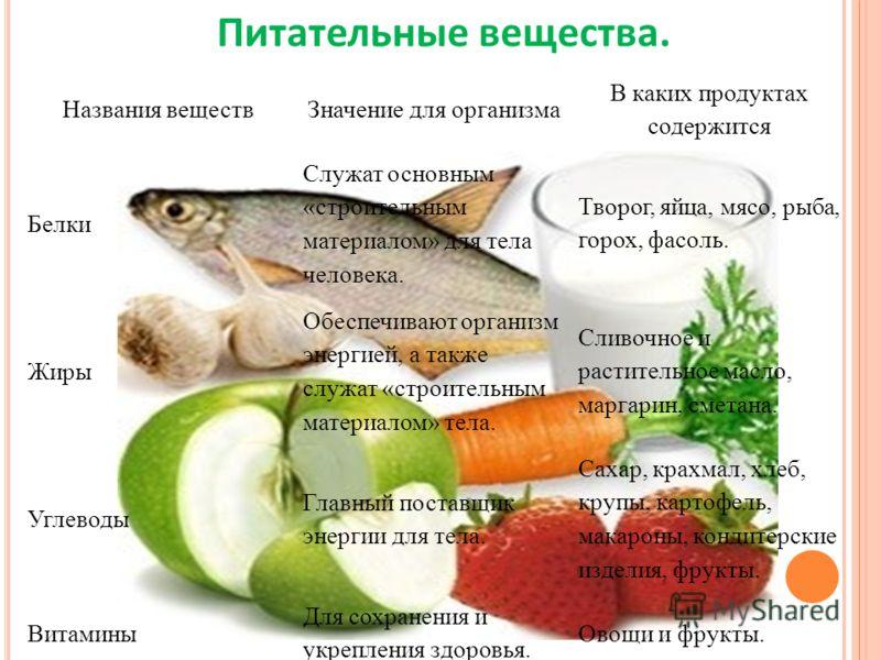 Названия веществЗначение для организма В каких продуктах содержится Белки Служат основным «строительным материалом» для тела человека. Творог, яйца, мясо, рыба, горох, фасоль. Жиры Обеспечивают организм энергией, а также служат «строительным материал