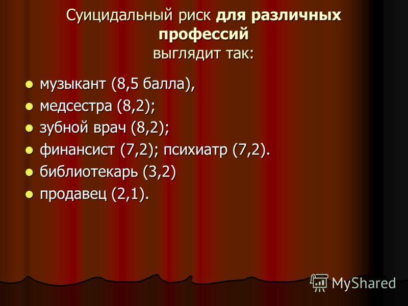 Суицидальный риск для различных профессий выглядит так: музыкант (8,5 балла), музыкант (8,5 балла), медсестра (8,2); медсестра (8,2); зубной врач (8,2); зубной врач (8,2); финансист (7,2); психиатр (7,2). финансист (7,2); психиатр (7,2). библиотекарь