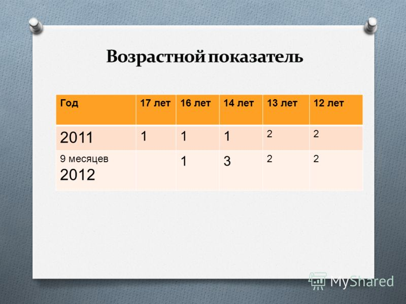 Год 17 лет 16 лет 14 лет 13 лет 12 лет 2011 111 22 9 месяцев 2012 13 22