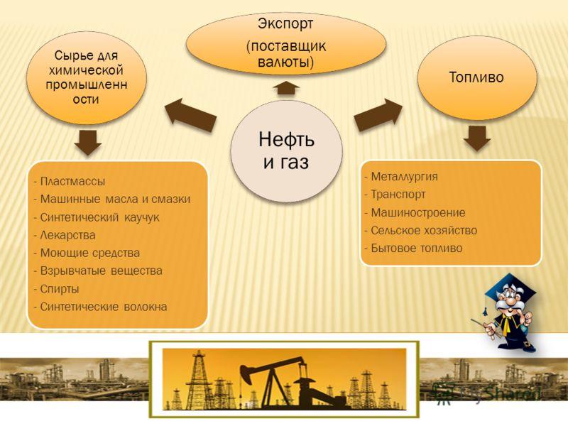 Нефть и газ Экспорт (поставщик валюты) Топливо Сырье для химической промышленн ости - Пластмассы - Машинные масла и смазки - Синтетический каучук - Лекарства - Моющие средства - Взрывчатые вещества - Спирты - Синтетические волокна - Металлургия - Тра