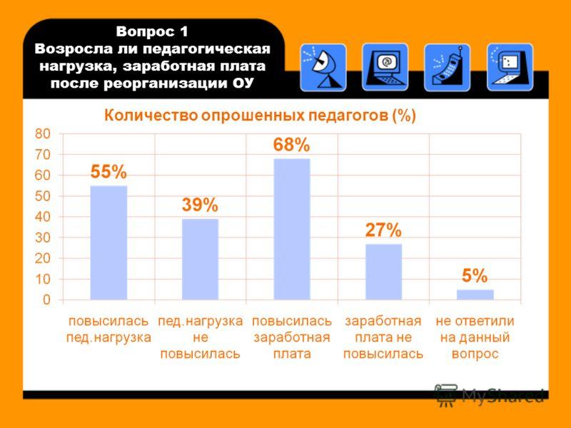 Вопрос 1 Возросла ли педагогическая нагрузка, заработная плата после реорганизации ОУ Количество опрошенных педагогов (%)