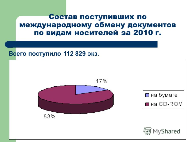 Состав поступивших по международному обмену документов по видам носителей за 2010 г. Всего поступило 112 829 экз. 94% 3%