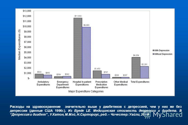 Расходы на здравоохранение значительно выше у диабетиков с депрессией, чем у них же без депрессии (данные США 1996г.). Из Egede LE. Медицинская стоимость депрессии и диабета. ВДепрессия и диабет, У.Катон, М.Мэй, Н.Сарториус, ред. – Чичестер: Уайли, 2