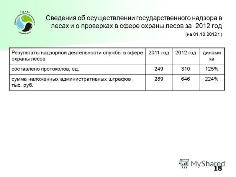 Результаты надзорной деятельности службы в сфере охраны лесов 2011 год 2012 год динами ка составлено протоколов, ед. 249 310 125% сумма наложенных административных штрафов, тыс. руб. 289 646 224% Сведения об осуществлении государственного надзора в л