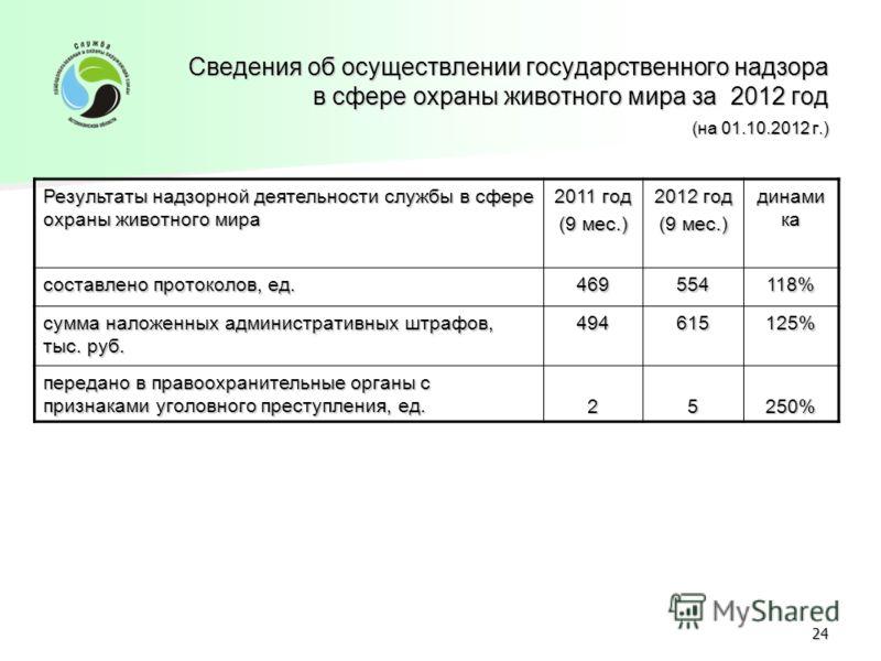 Результаты надзорной деятельности службы в сфере охраны животного мира 2011 год (9 мес.) 2012 год (9 мес.) динами ка составлено протоколов, ед. 469554118% сумма наложенных административных штрафов, тыс. руб. 494615125% передано в правоохранительные о