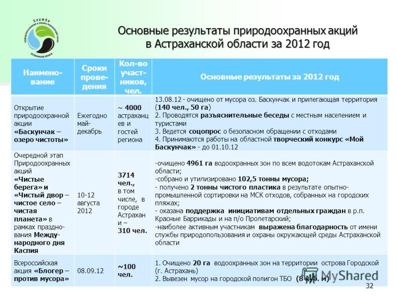 Основные результаты природоохранных акций в Астраханской области за 2012 год Основные результаты природоохранных акций в Астраханской области за 2012 год Наимено- вание Сроки прове- дения Кол-во участ- ников, чел. Основные результаты за 2012 год Откр