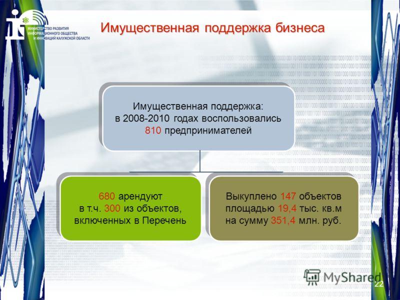 22 Имущественная поддержка бизнеса Имущественная поддержка: в 2008-2010 годах воспользовались 810 предпринимателей Имущественная поддержка: в 2008-2010 годах воспользовались 810 предпринимателей 680 арендуют в т.ч. 300 из объектов, включенных в Переч