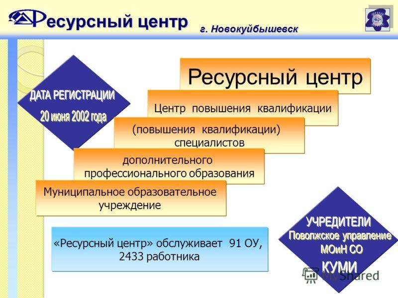 есурсный центр г. Новокуйбышевск Ресурсный центр Центр повышения квалификации (повышения квалификации) специалистов дополнительного профессионального образования Муниципальное образовательное учреждение «Ресурсный центр» обслуживает 91 ОУ, 2433 работ