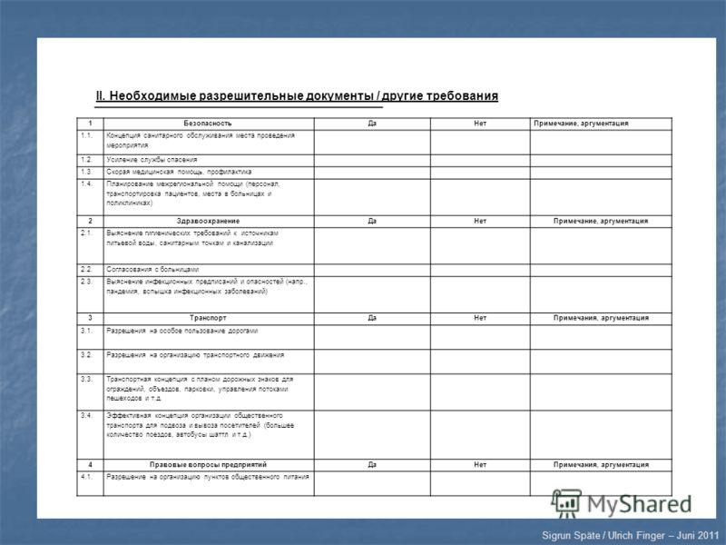 Sigrun Späte / Ulrich Finger – Juni 2011 Не II. Необходимые разрешительные документы / другие требования 1БезопасностьДаНетПримечание, аргументация 1.1. Концепция санитарного обслуживания места проведения мероприятия 1.2.Усиление службы спасения 1.3.