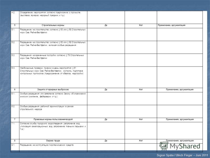 Sigrun Späte / Ulrich Finger – Juni 2011 4.2. Определение мероприятия согласно предписанию о промысле (выставка, ярмарка, народный праздник и т.д.) 5Строительные нормыДаНетПримечание, аргументация 5.1. Разрешение на строительство согласно § 63 или §