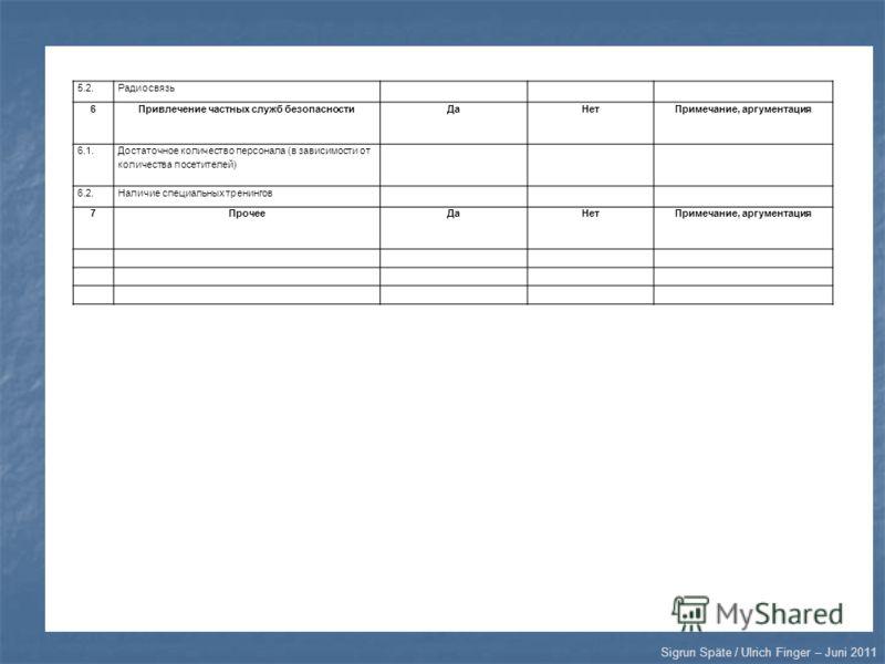 Sigrun Späte / Ulrich Finger – Juni 2011 5.2.Радиосвязь 6Привлечение частных служб безопасностиДаНетПримечание, аргументация 6.1. Достаточное количество персонала (в зависимости от количества посетителей) 6.2.Наличие специальных тренингов 7ПрочееДаНе