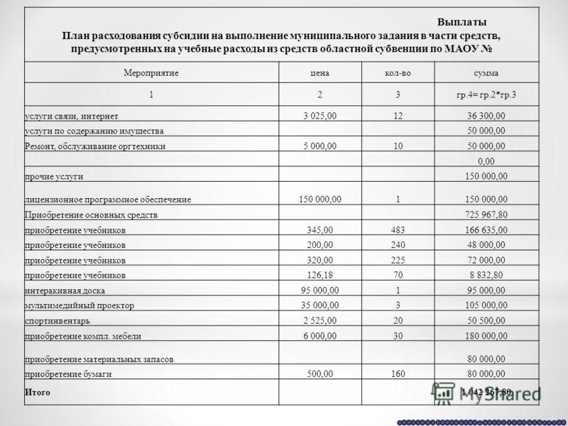Выплаты План расходования субсидии на выполнение муниципального задания в части средств, предусмотренных на учебные расходы из средств областной субвенции по МАОУ Мероприятиеценакол-восумма 123гр.4= гр.2*гр.3 услуги связи, интернет3 025,001236 300,00