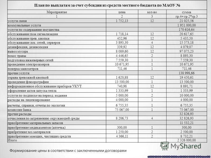 План по выплатам за счет субсидии из средств местного бюджета по МАОУ Мероприятиеценакол-восумма 123гр.4= гр.2*гр.3 услуги связи1 752,131221 025,56 коммунальные услуги 1 951 000,00 услуги по содержанию имущества 170 616,64 обслуживание пож сигнализац