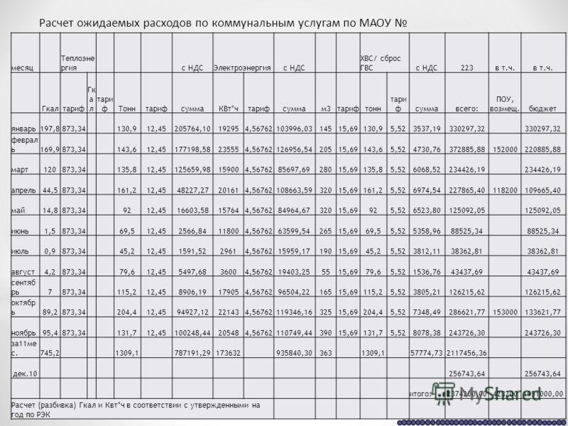 Расчет ожидаемых расходов по коммунальным услугам по МАОУ месяц Теплоэне ргия с НДСЭлектроэнергияс НДС ХВС/ сброс ГВСс НДС223в т.ч. Гкалтариф Гк а л тари фТоннтарифсуммаКВт*чтарифсуммам3тарифтонн тари фсуммавсего: ПОУ, возмещ.бюджет январь197,8873,34