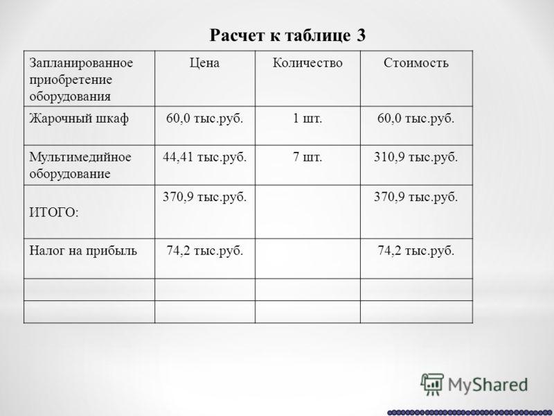 Расчет к таблице 3 Запланированное приобретение оборудования ЦенаКоличествоСтоимость Жарочный шкаф60,0 тыс.руб.1 шт.60,0 тыс.руб. Мультимедийное оборудование 44,41 тыс.руб.7 шт.310,9 тыс.руб. ИТОГО: 370,9 тыс.руб. Налог на прибыль74,2 тыс.руб.