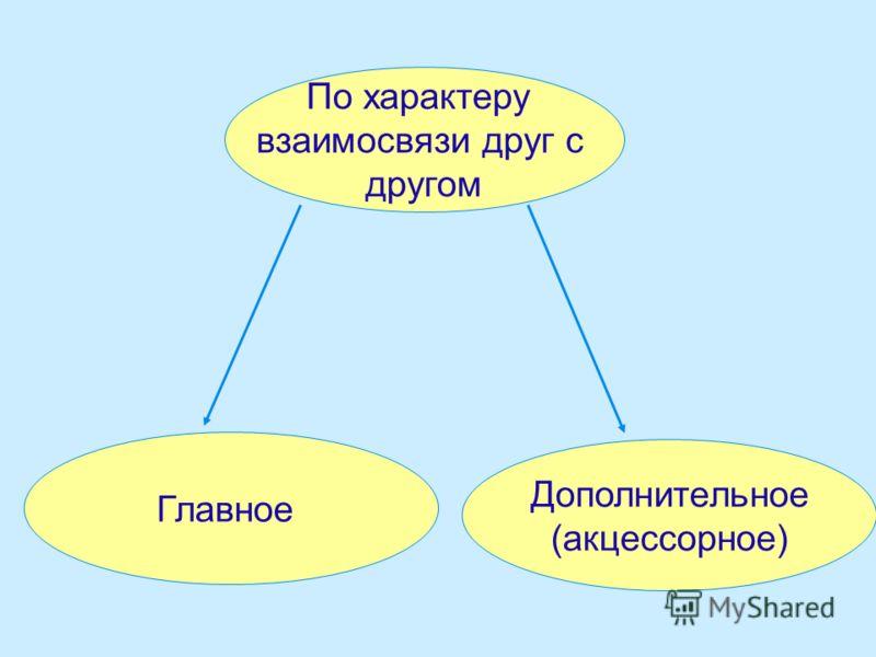 По характеру взаимосвязи друг с другом Главное Дополнительное (акцессорное)