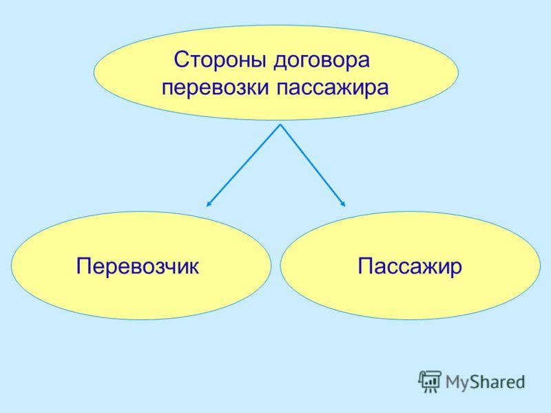 Стороны договора перевозки пассажира ПеревозчикПассажир