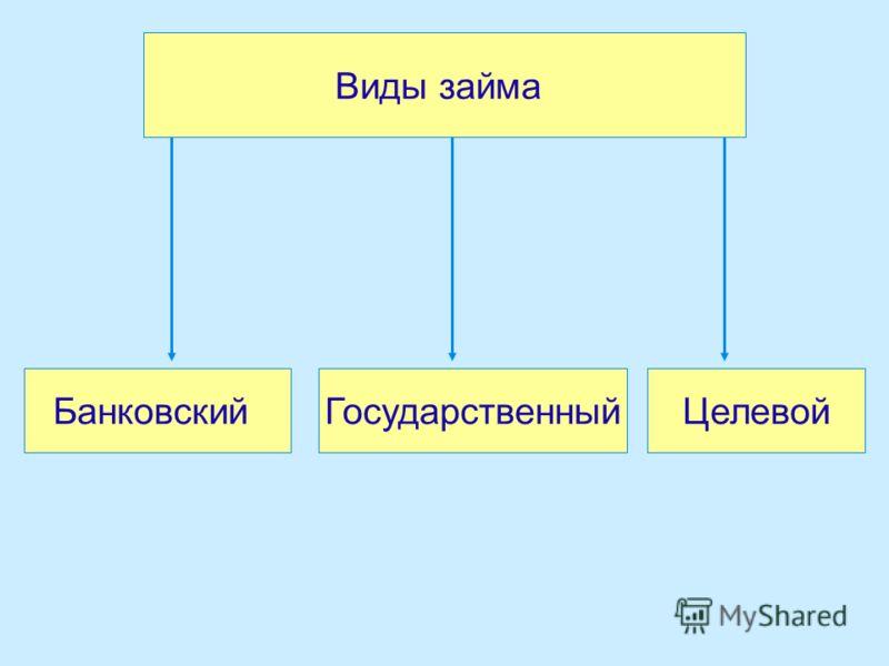 Виды займа БанковскийГосударственныйЦелевой