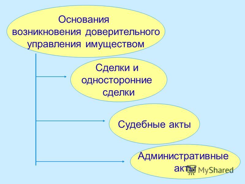 Основания возникновения доверительного управления имуществом Сделки и односторонние сделки Судебные акты Административные акты