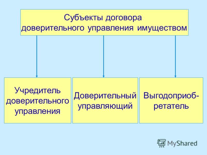 Субъекты договора доверительного управления имуществом Учредитель доверительного управления Доверительный управляющий Выгодоприоб- ретатель