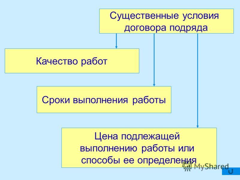 Существенные условия договора подряда Сроки выполнения работы Качество работ Цена подлежащей выполнению работы или способы ее определения