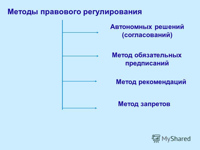 Методы правового регулирования Автономных решений (согласований) Метод запретов Метод рекомендаций Метод обязательных предписаний