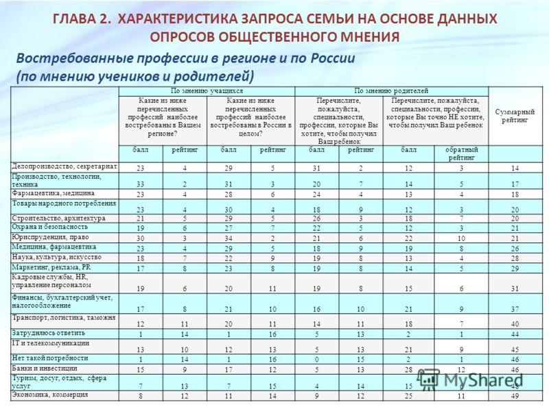 ГЛАВА 2. ХАРАКТЕРИСТИКА ЗАПРОСА СЕМЬИ НА ОСНОВЕ ДАННЫХ ОПРОСОВ ОБЩЕСТВЕННОГО МНЕНИЯ Востребованные профессии в регионе и по России (по мнению учеников и родителей) По мнению учащихсяПо мнению родителей Суммарный рейтинг Какие из ниже перечисленных пр