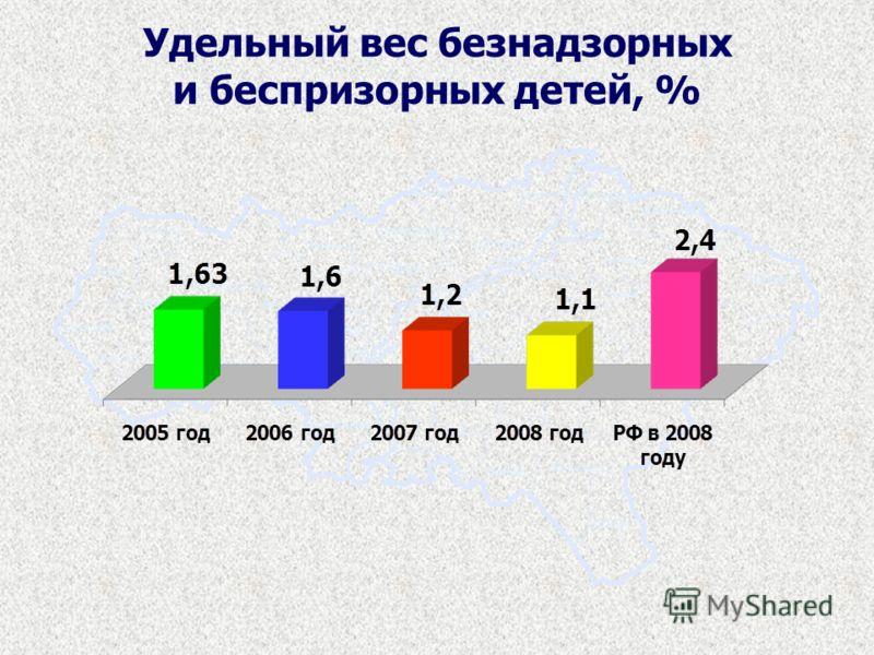 Удельный вес безнадзорных и беспризорных детей, %