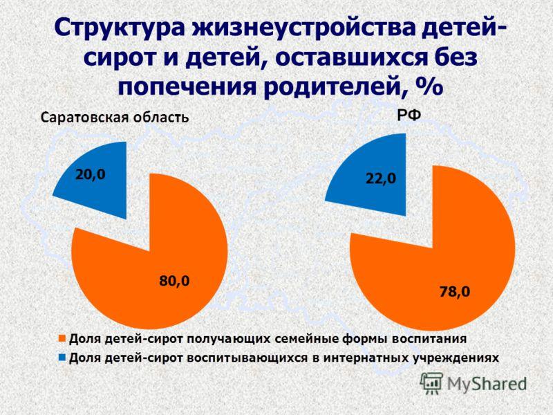 Структура жизнеустройства детей- сирот и детей, оставшихся без попечения родителей, %