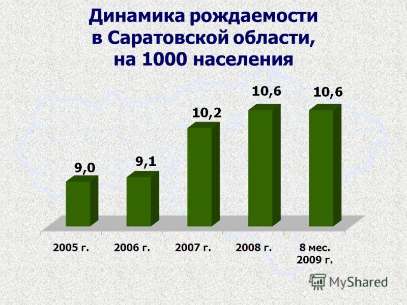 Динамика рождаемости в Саратовской области, на 1000 населения