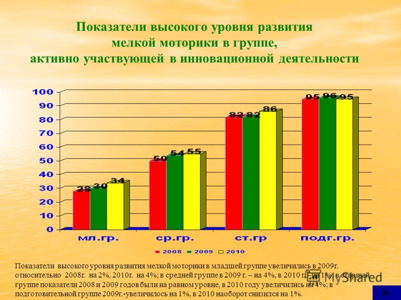 Показатели высокого уровня развития мелкой моторики в группе, активно участвующей в инновационной деятельности Показатели высокого уровня развития мелкой моторики в младшей группе увеличились в 2009г. относительно 2008г. на 2%, 2010г. на 4%; в средне