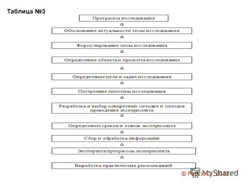 Таблица 3 © РИКУиО, 2013