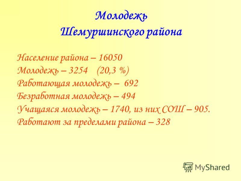 Молодежь Шемуршинского района Население района – 16050 Молодежь – 3254 (20,3 %) Работающая молодежь – 692 Безработная молодежь – 494 Учащаяся молодежь – 1740, из них СОШ – 905. Работают за пределами района – 328