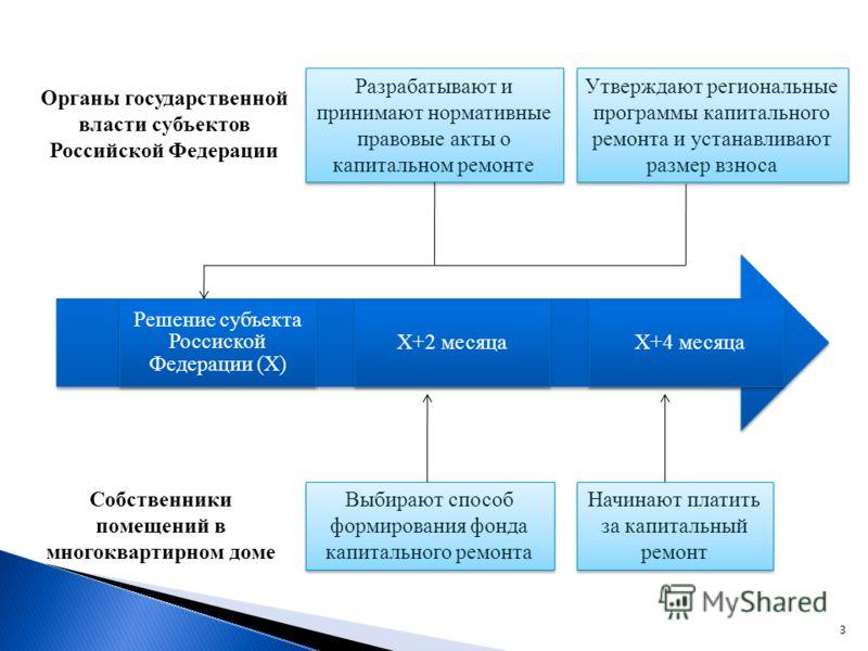 X+4 месяцаX+2 месяца Решение субъекта Россиской Федерации (Х) Разрабатывают и принимают нормативные правовые акты о капитальном ремонте Утверждают региональные программы капитального ремонта и устанавливают размер взноса Выбирают способ формирования