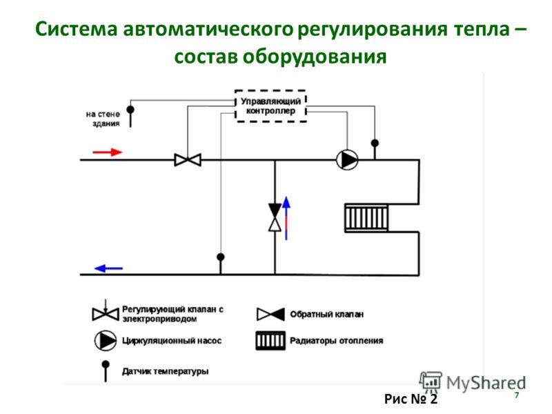 7 Рис 2 Система автоматического регулирования тепла – состав оборудования