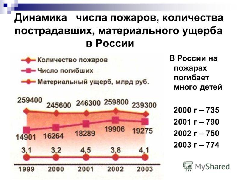 Динамика числа пожаров, количества пострадавших, материального ущерба в России В России на пожарах погибает много детей 2000 г – 735 2001 г – 790 2002 г – 750 2003 г – 774