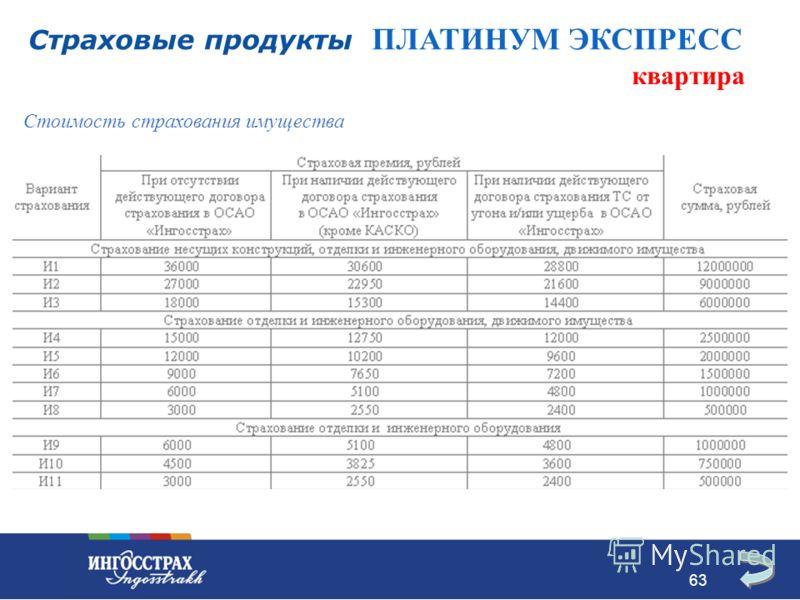 63 Стоимость страхования имущества Страховые продукты ПЛАТИНУМ ЭКСПРЕСС квартира