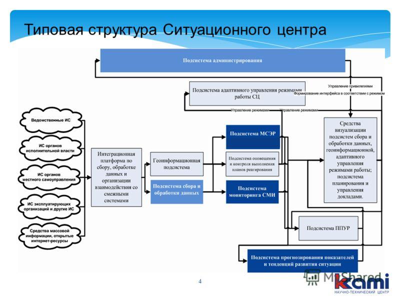 4 Типовая структура Ситуационного центра