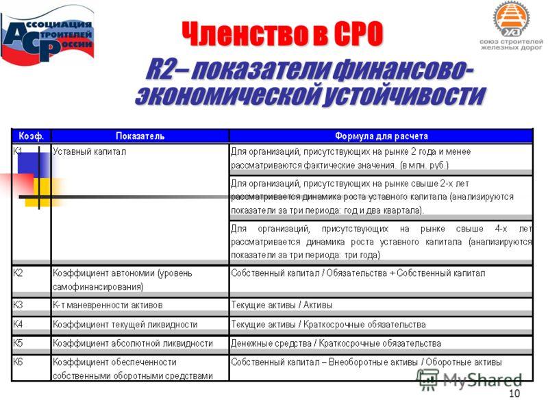 Членство в СРО R2– показатели финансово- экономической устойчивости 10
