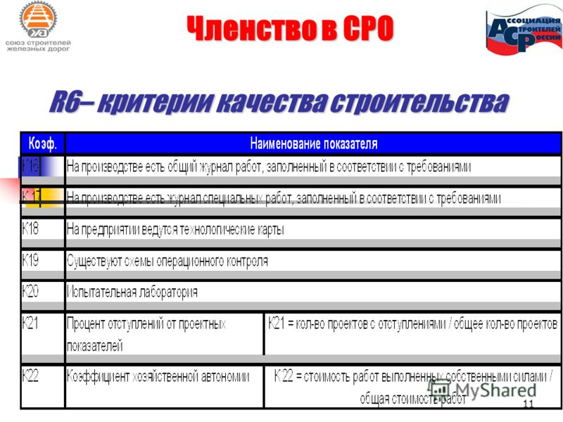 Членство в СРО R6– критерии качества строительства 11