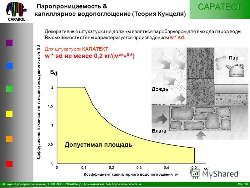 Стр. 28© Caparol, все права защищены, ДП КАПАРОЛ УКРАИНА, ул. Алма-Атинская 35-А, http: // www.caparol.ua 00,10,20,30,40,5 Коэффициент капиллярного водопоглощения w 0 0,5 1 1,5 2 Диффузионный эквивалент толщины воздушного слоя Sd S d w Паропроницаемо