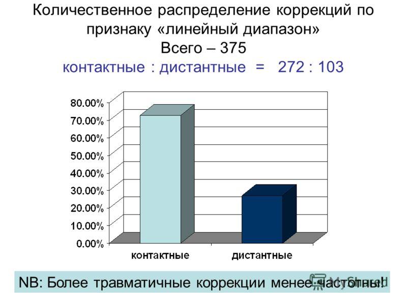 Количественное распределение коррекций по признаку «линейный диапазон» Всего – 375 контактные : дистантные = 272 : 103 NB: Более травматичные коррекции менее частотны!