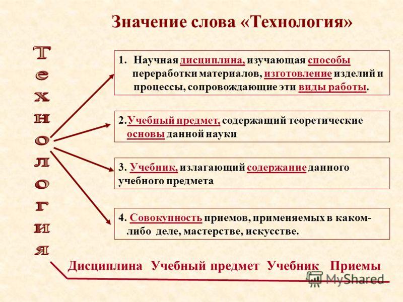 Значение слова «Технология» 1.Научная дисциплина, изучающая способы переработки материалов, изготовление изделий и процессы, сопровождающие эти виды работы. 2.Учебный предмет, содержащий теоретические основы данной науки 3. Учебник, излагающий содерж