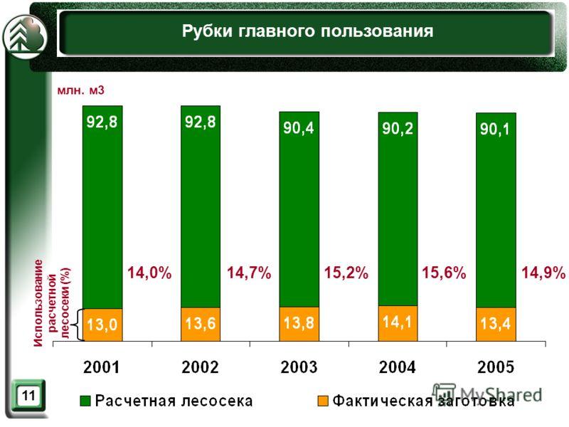 11 Рубки главного пользования Использование расчетной лесосеки (%) млн. м3 14,0%14,7%15,2%15,6%14,9%