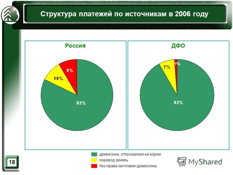 18 Структура платежей по источникам в 2006 году древесина, отпускаемая на корню перевод земель без права заготовки древесины ДФОРоссия